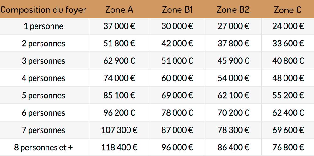 Prêt à taux Zéro 2019 pour acheter un bien à Perpignan dans les PO avec le Cabinet Plane, professsionnel du crédit immobilier dans le 66