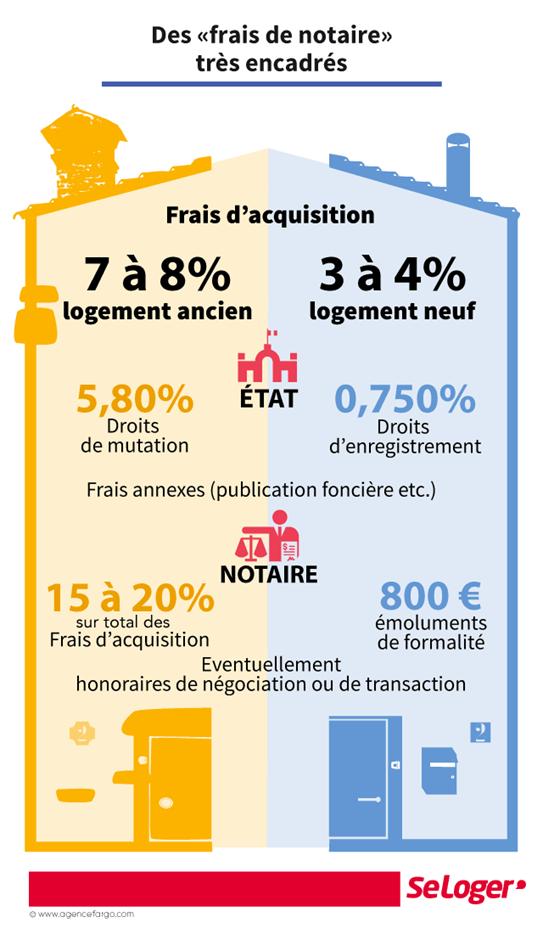 cabinet plane credit immobilier perpignan infographie frais de notaire